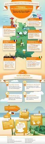 Infografik Weltreise Deutschland - (Deutschland, reiseziel deutschland, umfrageergebnis)